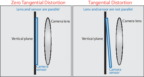 Tangential Distortion