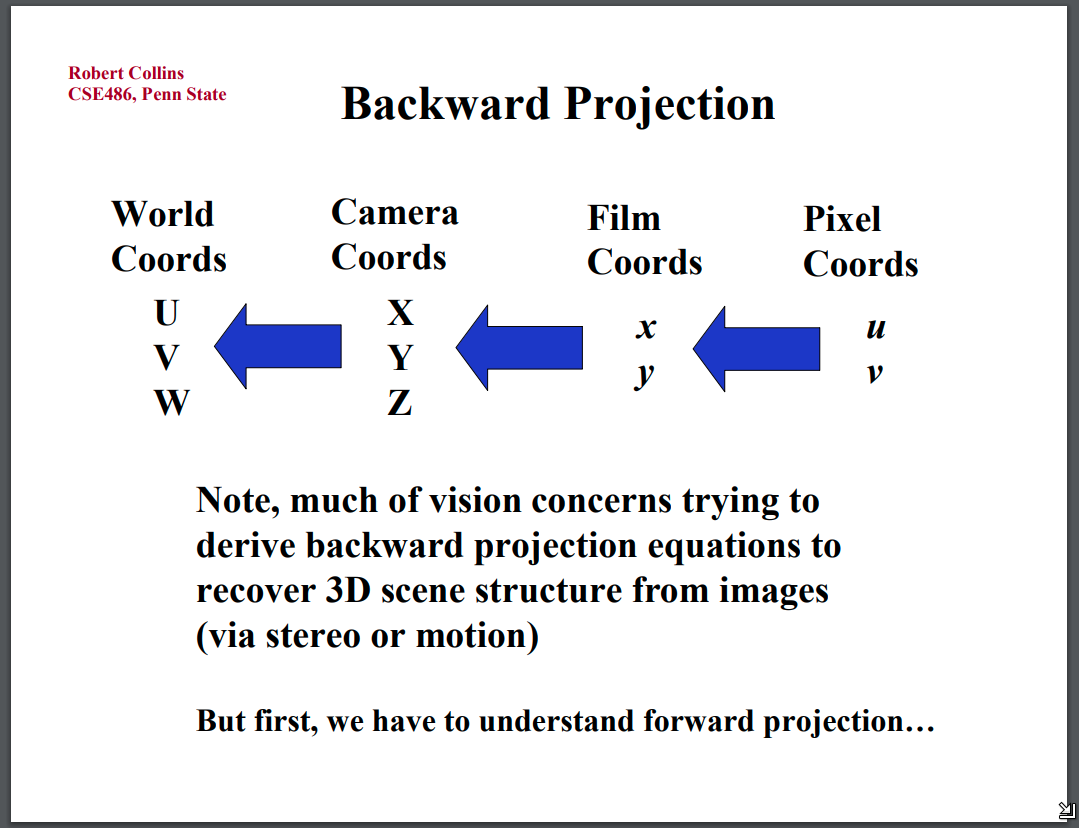Camera projection